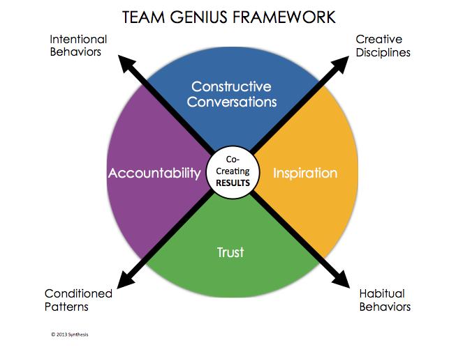 team-genius-model